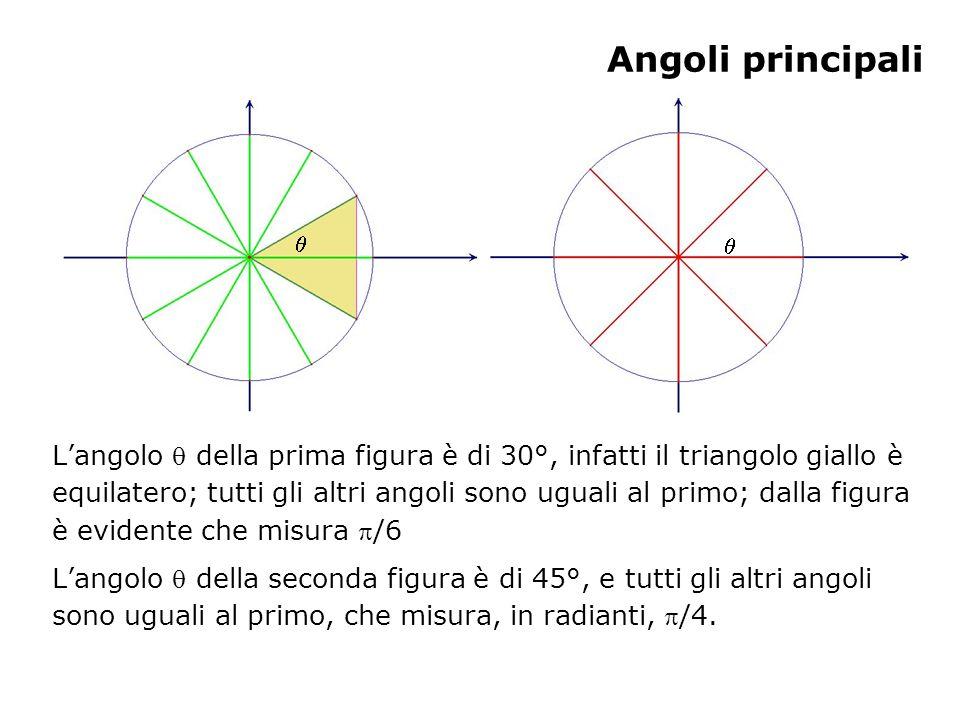 Angoli principali Langolo della prima figura è di 30°, infatti il triangolo giallo è equilatero; tutti gli altri angoli sono uguali al primo; dalla fi