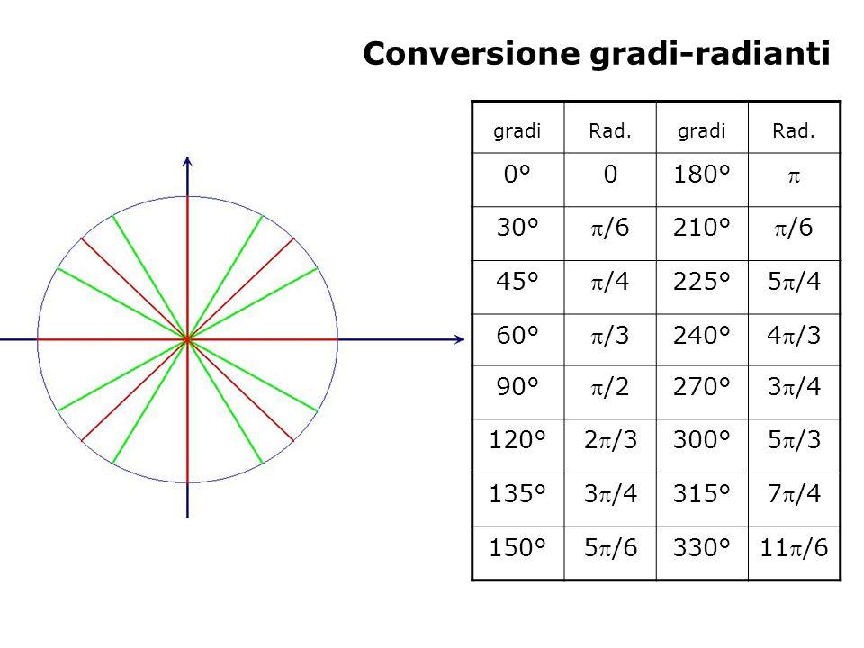 Conversione gradi-radianti gradiRad.gradiRad. 0°0°0180° 30° /6 210° /6 45° /4 225° 5/4 60° /3 240° 4/3 90° /2 270° 3/4 120° 2/3 300° 5/3 135° 3/4 315°