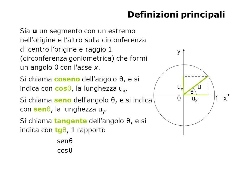 Definizioni principali Sia u un segmento con un estremo nellorigine e laltro sulla circonferenza di centro lorigine e raggio 1 (circonferenza goniomet
