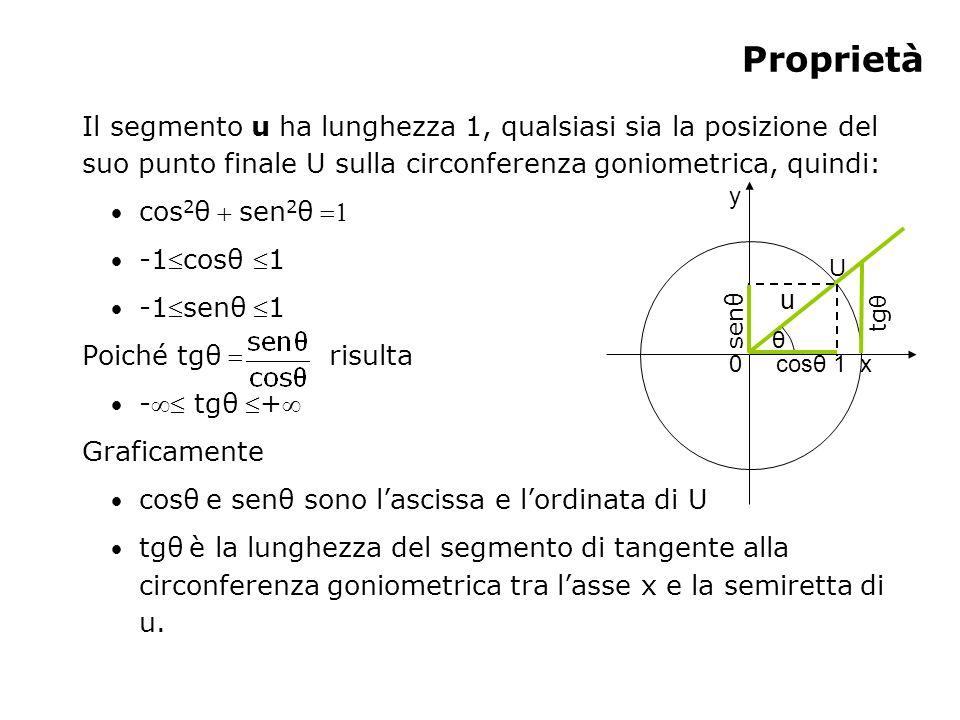 Proprietà Il segmento u ha lunghezza 1, qualsiasi sia la posizione del suo punto finale U sulla circonferenza goniometrica, quindi: cos 2 θsen 2 θ -1c
