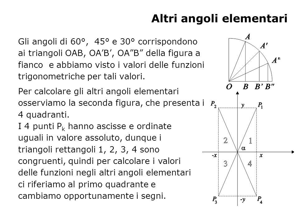 Altri angoli elementari Gli angoli di 60°, 45° e 30° corrispondono ai triangoli OAB, OAB, OAB della figura a fianco e abbiamo visto i valori delle fun