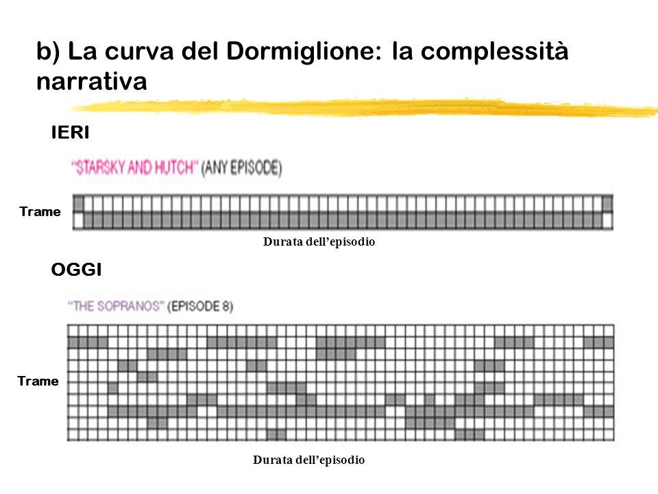 b) La curva del Dormiglione: la complessità narrativa IERI OGGI Durata dellepisodio Trame Durata dellepisodio Trame