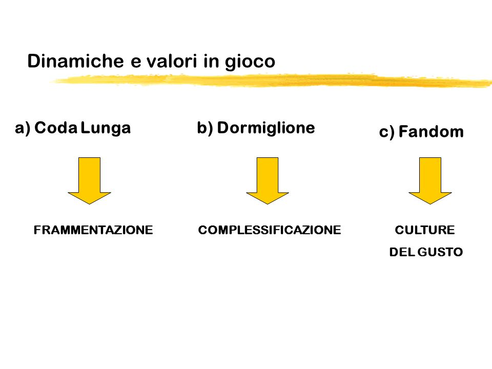 Dinamiche e valori in gioco c) Fandom b) Dormiglionea) Coda Lunga FRAMMENTAZIONECOMPLESSIFICAZIONECULTURE DEL GUSTO