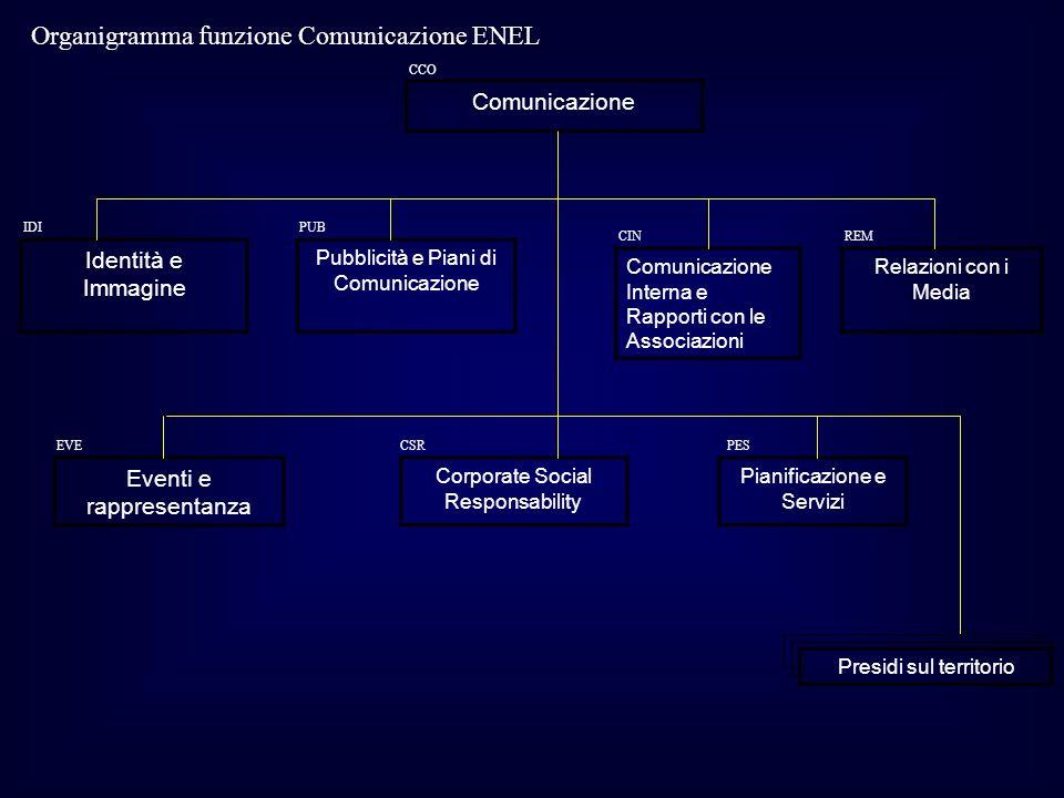 Comunicazione Pubblicità e Piani di Comunicazione Comunicazione Interna e Rapporti con le Associazioni Relazioni con i Media Identità e Immagine Event