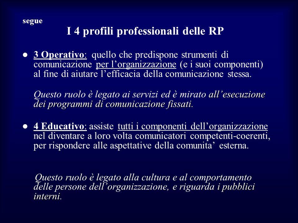 segue I 4 profili professionali delle RP 3 Operativo: quello che predispone strumenti di comunicazione per lorganizzazione (e i suoi componenti) al fine di aiutare lefficacia della comunicazione stessa.