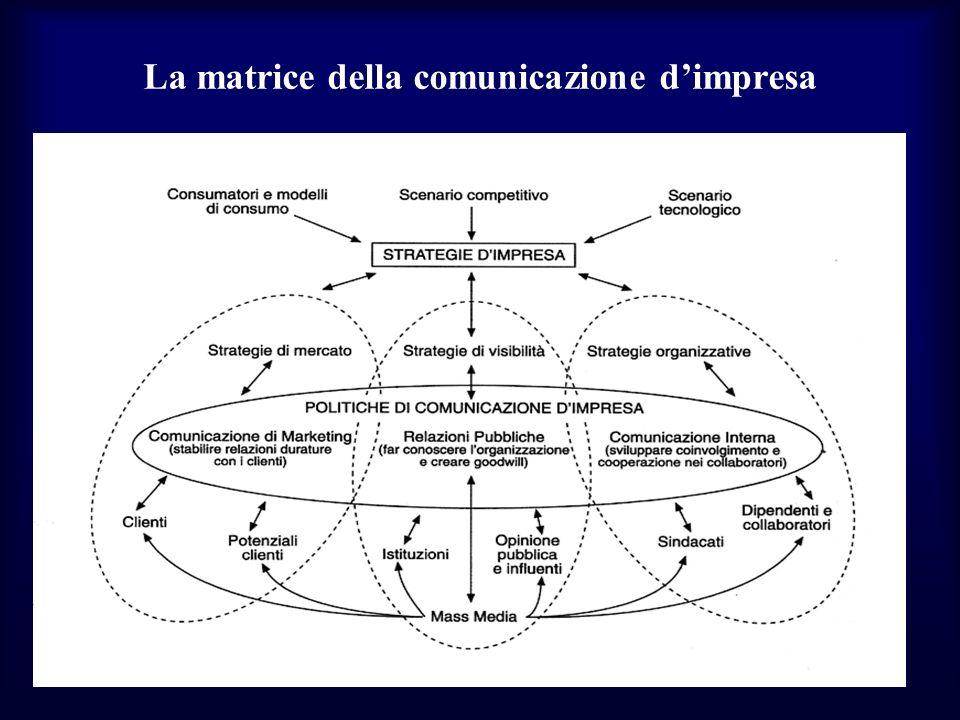 La matrice della comunicazione dimpresa