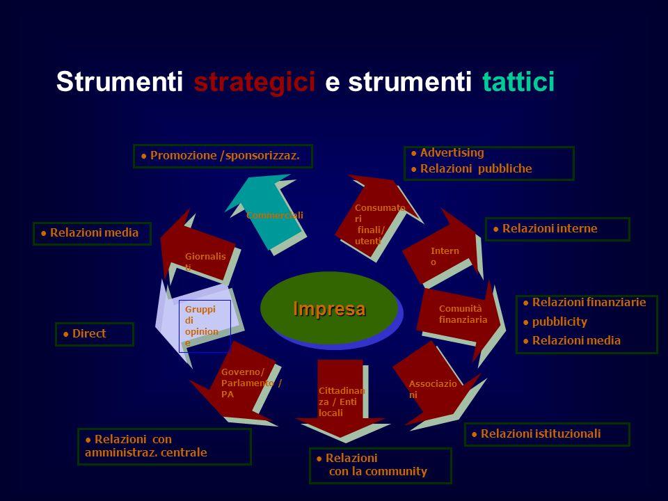 Strumenti strategici e strumenti tattici Advertising Relazioni pubbliche Relazioni finanziarie pubblicity Relazioni media Relazioni interne Relazioni istituzionali Relazioni con la community Relazioni con amministraz.