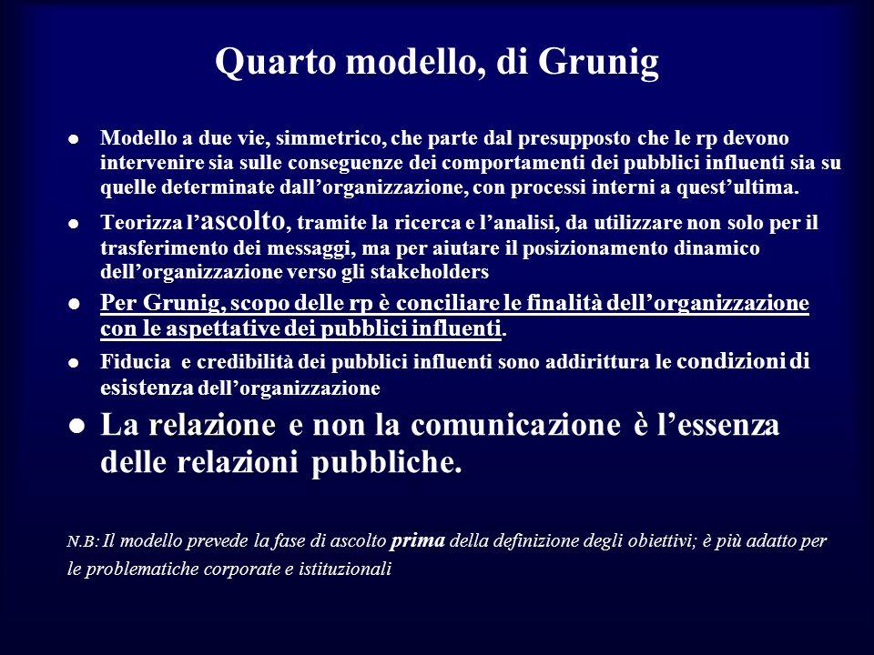 Quarto modello, di Grunig Modello a due vie, simmetrico, che parte dal presupposto che le rp devono intervenire sia sulle conseguenze dei comportament