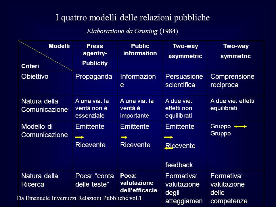 Modelli Criteri Press agentry- Publicity Public information Two-way asymmetric Two-way symmetric ObiettivoPropagandaInformazion e Persuasione scientif