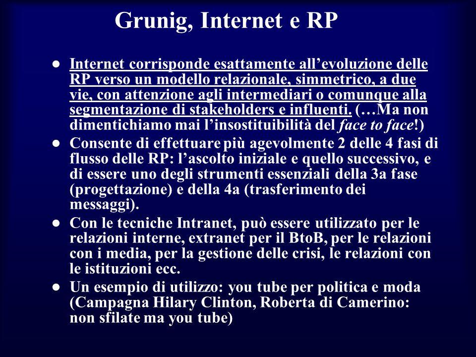 Grunig, Internet e RP Internet corrisponde esattamente allevoluzione delle RP verso un modello relazionale, simmetrico, a due vie, con attenzione agli