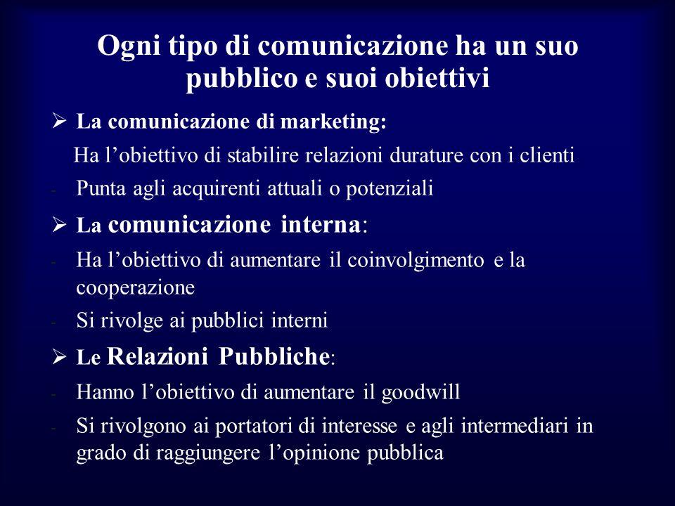 Ogni tipo di comunicazione ha un suo pubblico e suoi obiettivi La comunicazione di marketing: Ha lobiettivo di stabilire relazioni durature con i clie