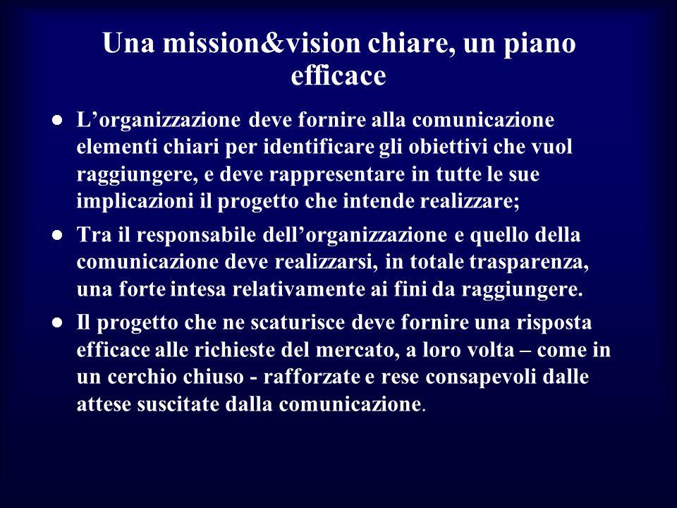 Una mission&vision chiare, un piano efficace Lorganizzazione deve fornire alla comunicazione elementi chiari per identificare gli obiettivi che vuol raggiungere, e deve rappresentare in tutte le sue implicazioni il progetto che intende realizzare; Tra il responsabile dellorganizzazione e quello della comunicazione deve realizzarsi, in totale trasparenza, una forte intesa relativamente ai fini da raggiungere.