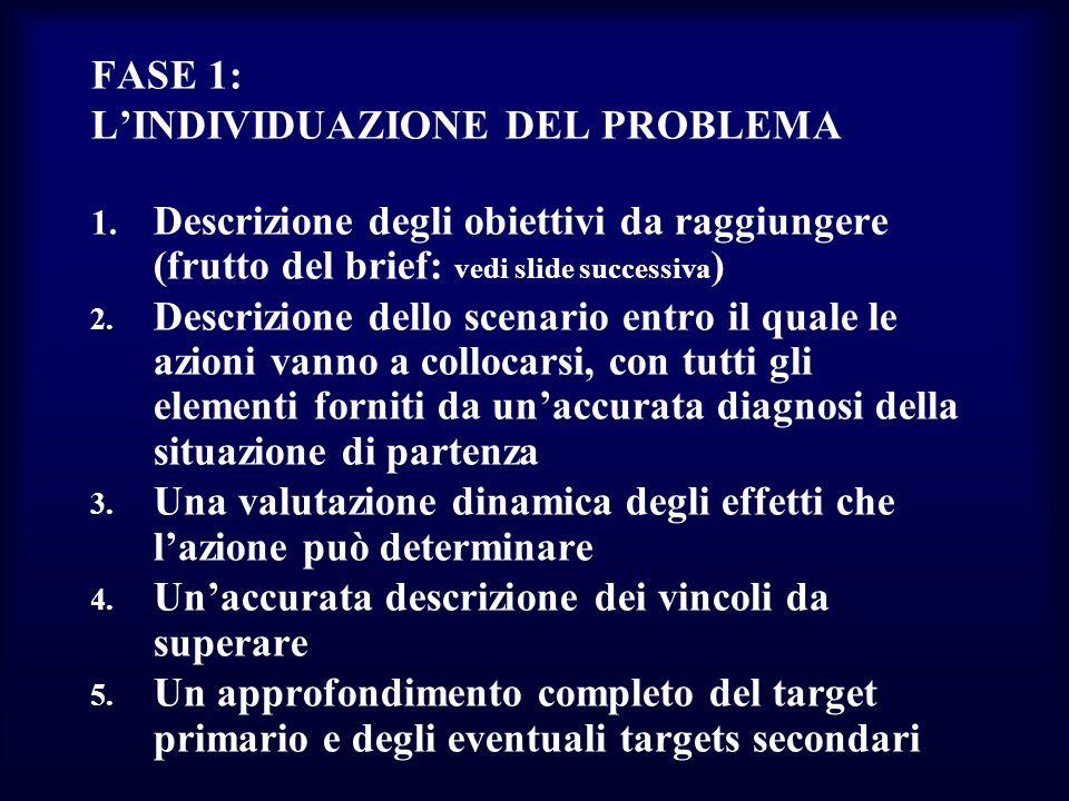 FASE 1: LINDIVIDUAZIONE DEL PROBLEMA 1. Descrizione degli obiettivi da raggiungere (frutto del brief: vedi slide successiva ) 2. Descrizione dello sce