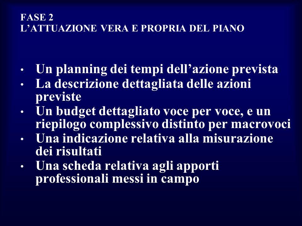 FASE 2 LATTUAZIONE VERA E PROPRIA DEL PIANO Un planning dei tempi dellazione prevista La descrizione dettagliata delle azioni previste Un budget detta