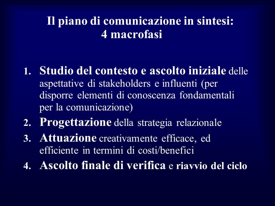 Il piano di comunicazione in sintesi: 4 macrofasi 1. Studio del contesto e ascolto iniziale delle aspettative di stakeholders e influenti (per disporr