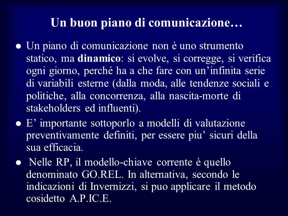 Un buon piano di comunicazione… Un piano di comunicazione non è uno strumento statico, ma dinamico: si evolve, si corregge, si verifica ogni giorno, p