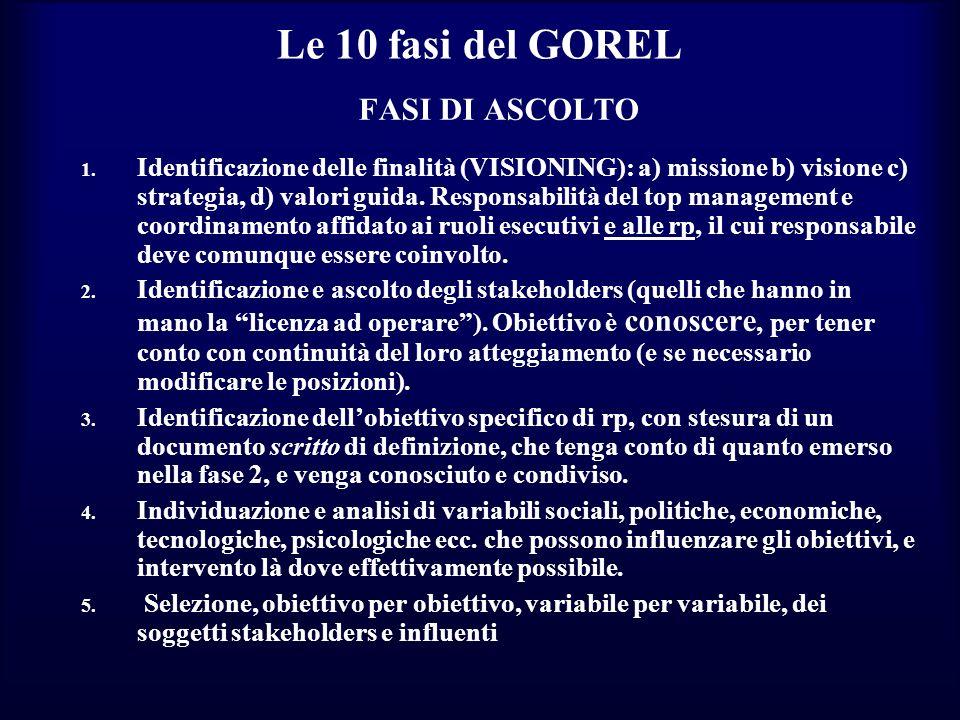 Le 10 fasi del GOREL FASI DI ASCOLTO 1. Identificazione delle finalità (VISIONING): a) missione b) visione c) strategia, d) valori guida. Responsabili
