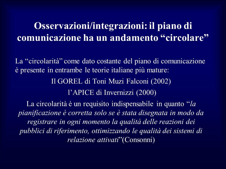 Osservazioni/integrazioni: il piano di comunicazione ha un andamento circolare La circolarità come dato costante del piano di comunicazione è presente