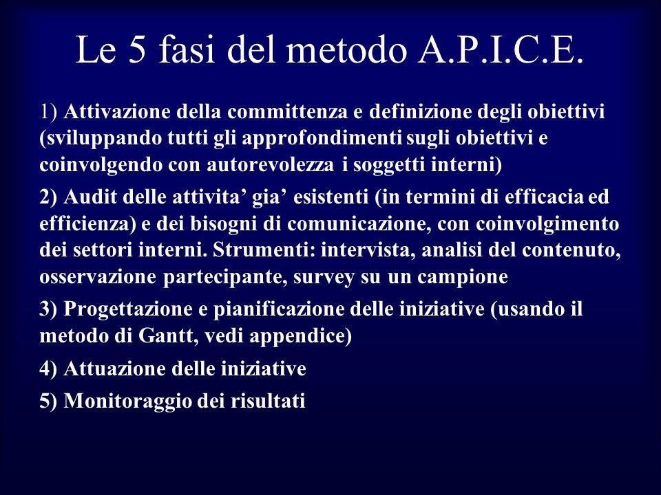 Le 5 fasi del metodo A.P.I.C.E. 1) Attivazione della committenza e definizione degli obiettivi (sviluppando tutti gli approfondimenti sugli obiettivi