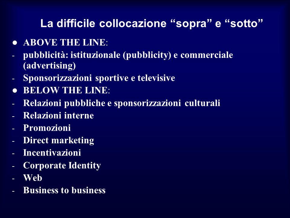 La difficile collocazione sopra e sotto ABOVE THE LINE: - pubblicità: istituzionale (pubblicity) e commerciale (advertising) - Sponsorizzazioni sporti