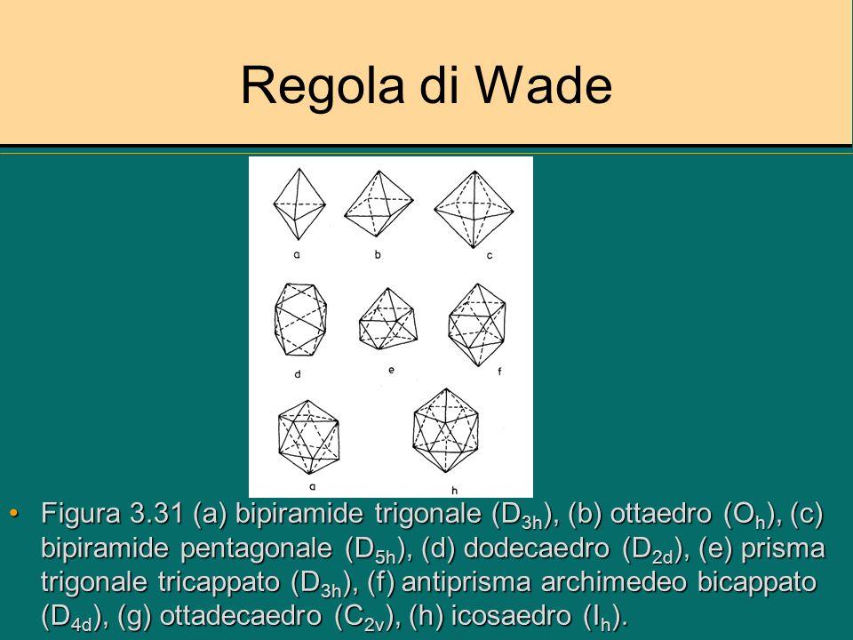 Regole di Wade Punto di partenza cluster closo, deltaedroPunto di partenza cluster closo, deltaedro Da cluster closo per perdita di vertici si hanno cluster nido, aracno e hypoDa cluster closo per perdita di vertici si hanno cluster nido, aracno e hypo Tutti cluster derivati dallo stesso genitore hanno CBE ugualeTutti cluster derivati dallo stesso genitore hanno CBE uguale Figura 3.32 regole di WadeFigura 3.32 regole di Wade