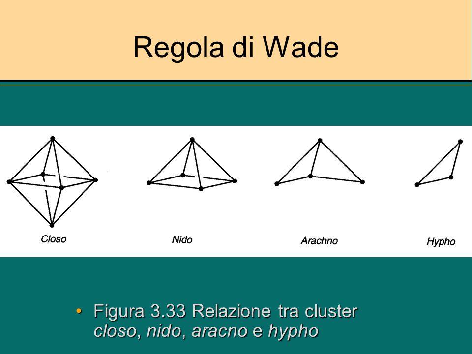 Regola di Wade Figura 3.33 Relazione tra cluster closo, nido, aracno e hyphoFigura 3.33 Relazione tra cluster closo, nido, aracno e hypho