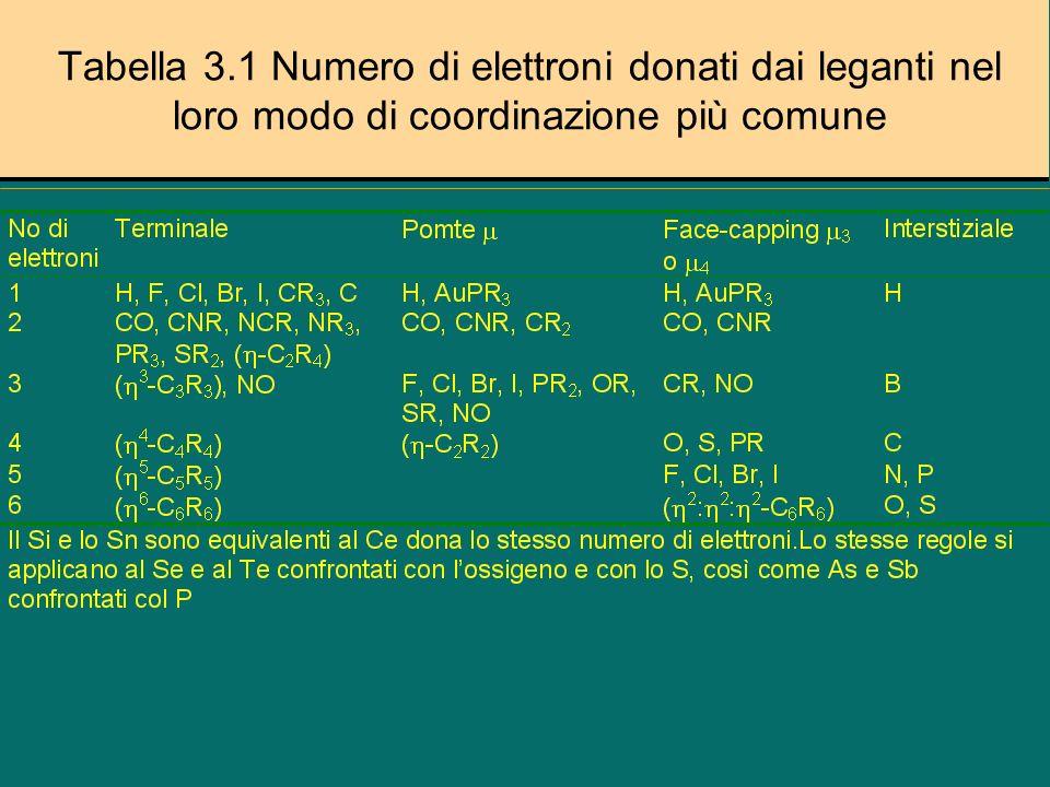 Notazione di Legame Figura 3.4 Il legame può essere descritto come 3 - 2 : 1 : 1 o 3 - 2 : :Figura 3.4 Il legame può essere descritto come 3 - 2 : 1 : 1 o 3 - 2 : :