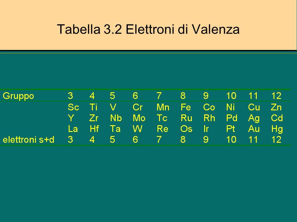 Giustificazione regola 18 elettroni Figura 3.6 Orbitali molecolari per Cr(CO) 6Figura 3.6 Orbitali molecolari per Cr(CO) 6