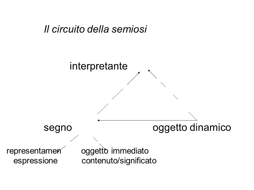 Il circuito della semiosi interpretante segno oggetto dinamico representamen oggetto immediato espressione contenuto/significato