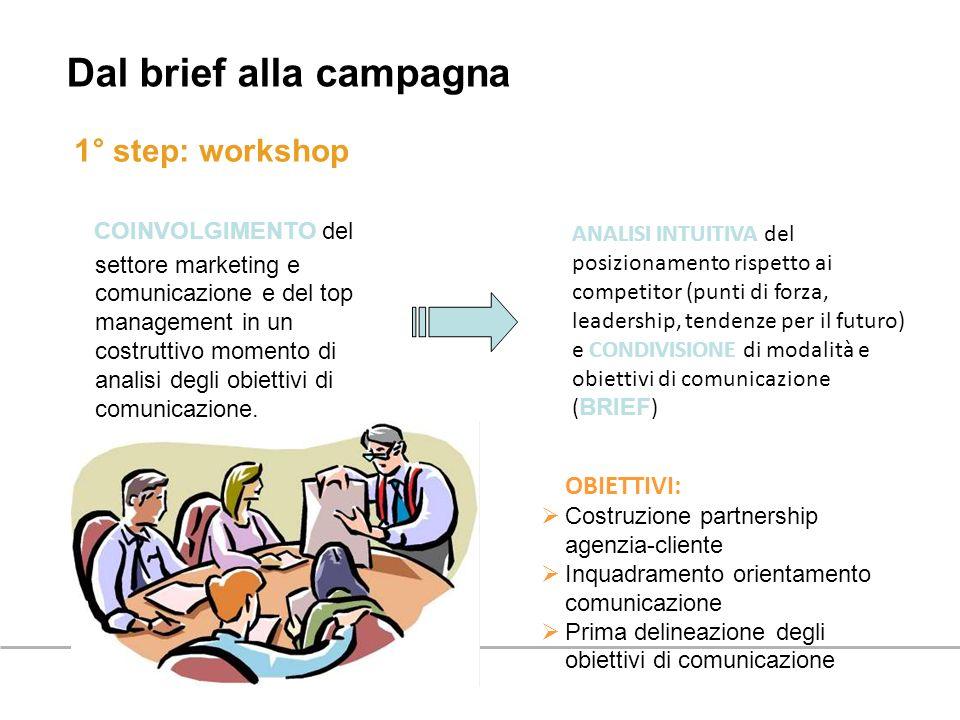 1° step: workshop Dal brief alla campagna COINVOLGIMENTO del settore marketing e comunicazione e del top management in un costruttivo momento di anali