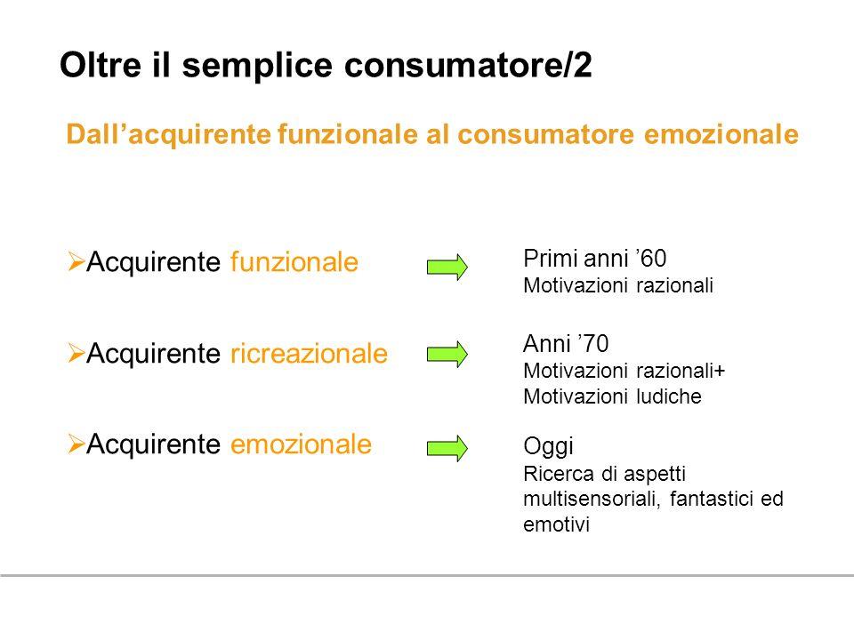 Dallacquirente funzionale al consumatore emozionale Oltre il semplice consumatore/2 Acquirente funzionale Acquirente ricreazionale Acquirente emoziona