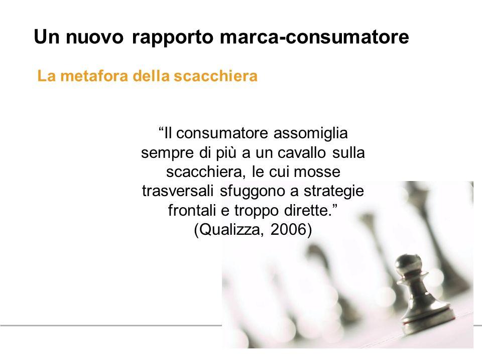 La metafora della scacchiera Un nuovo rapporto marca-consumatore Il consumatore assomiglia sempre di più a un cavallo sulla scacchiera, le cui mosse t