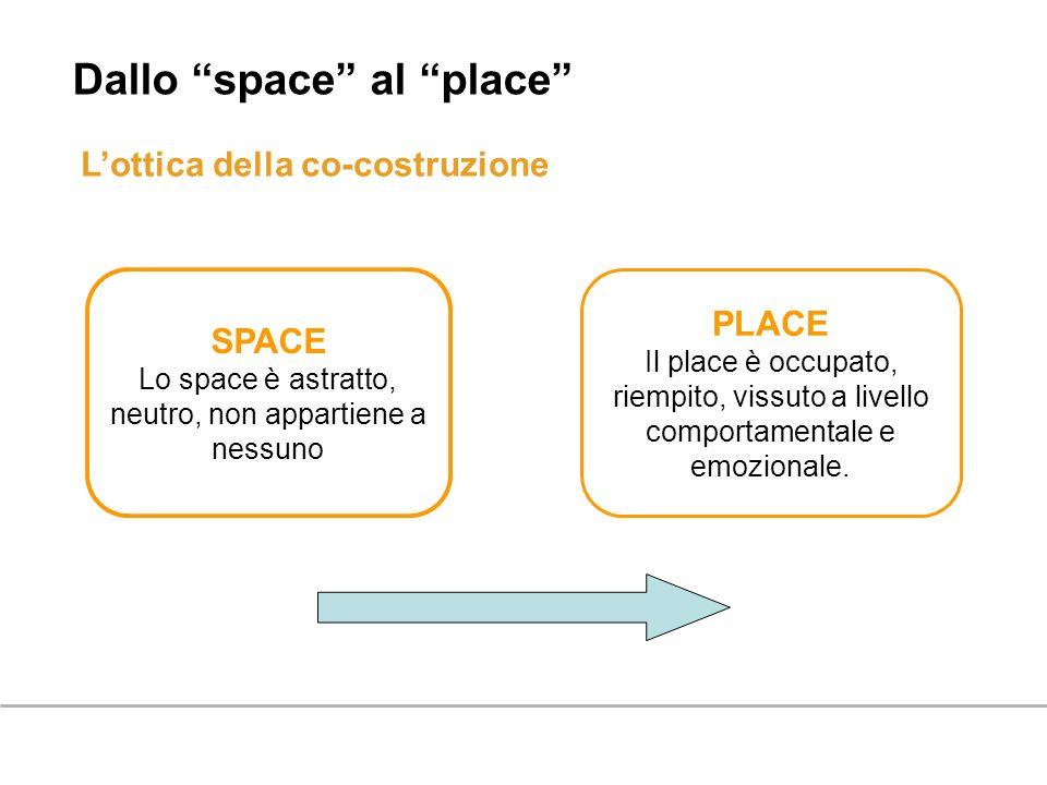 Lottica della co-costruzione Dallo space al place SPACE Lo space è astratto, neutro, non appartiene a nessuno PLACE Il place è occupato, riempito, vis