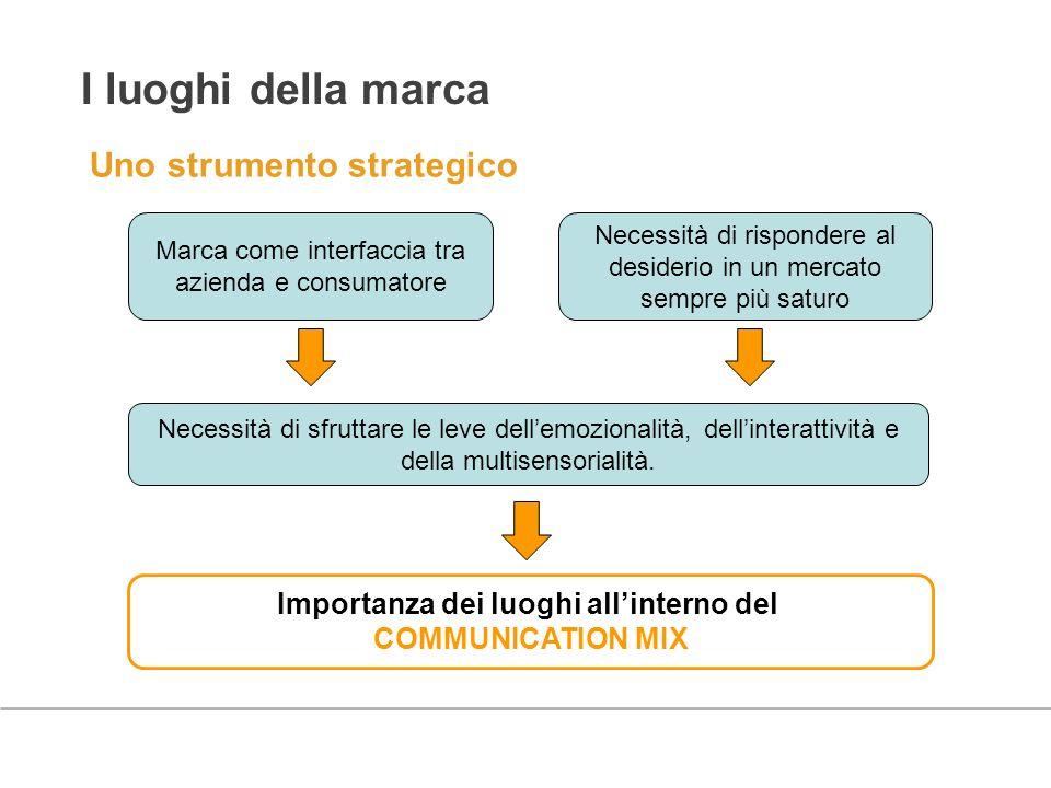 I luoghi della marca Uno strumento strategico Marca come interfaccia tra azienda e consumatore Necessità di sfruttare le leve dellemozionalità, dellin