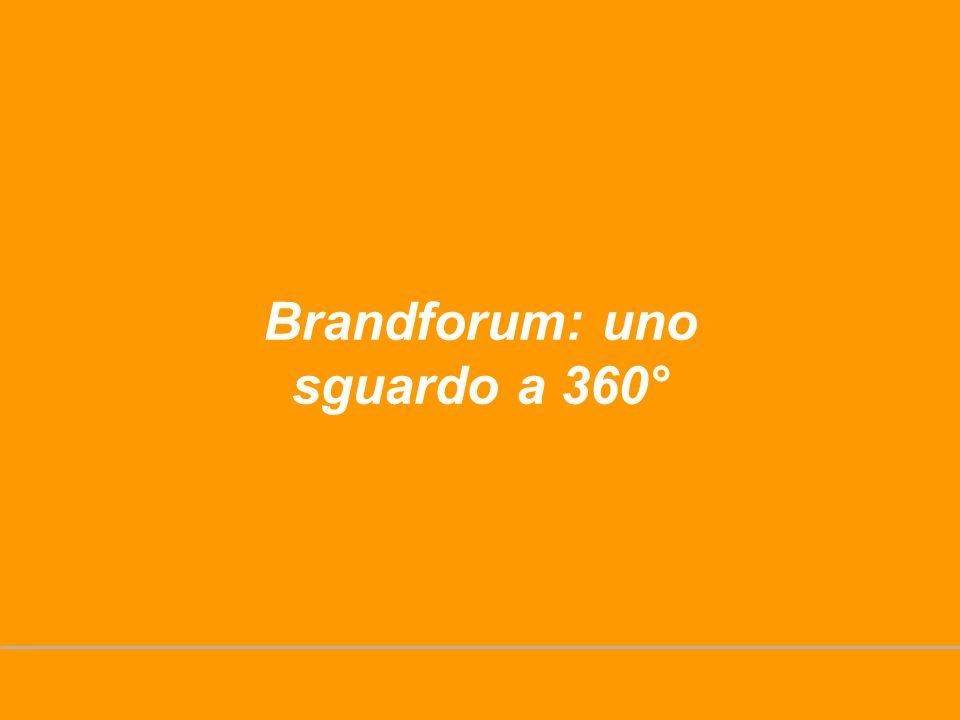 Brandforum: uno sguardo a 360°