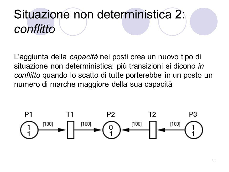 19 Situazione non deterministica 2: conflitto Laggiunta della capacità nei posti crea un nuovo tipo di situazione non deterministica: più transizioni