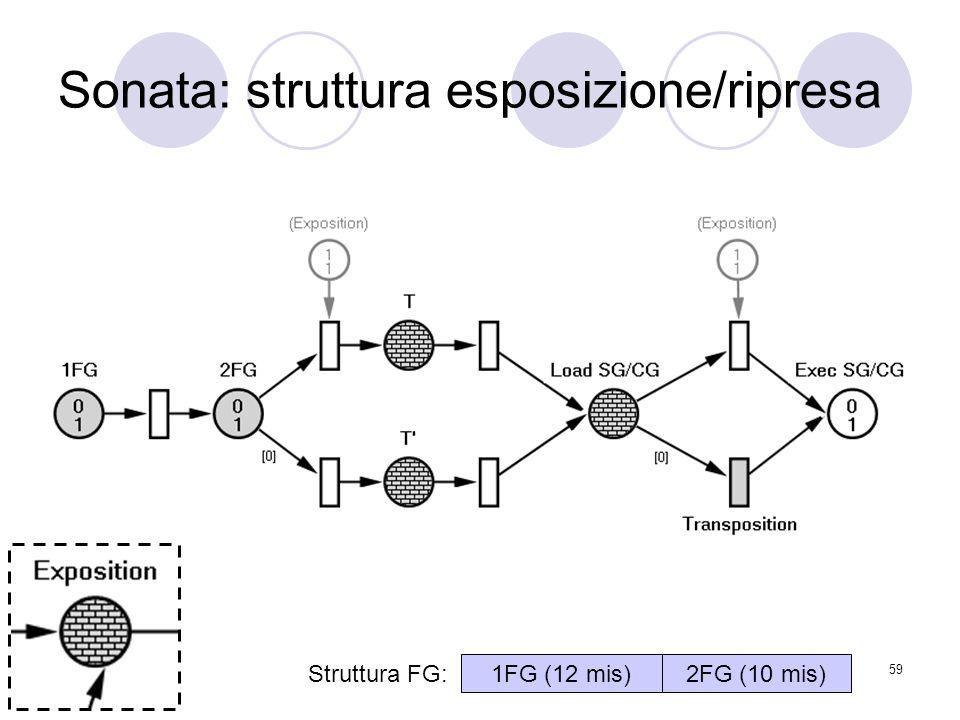 59 Sonata: struttura esposizione/ripresa Struttura FG: 1FG (12 mis)2FG (10 mis)