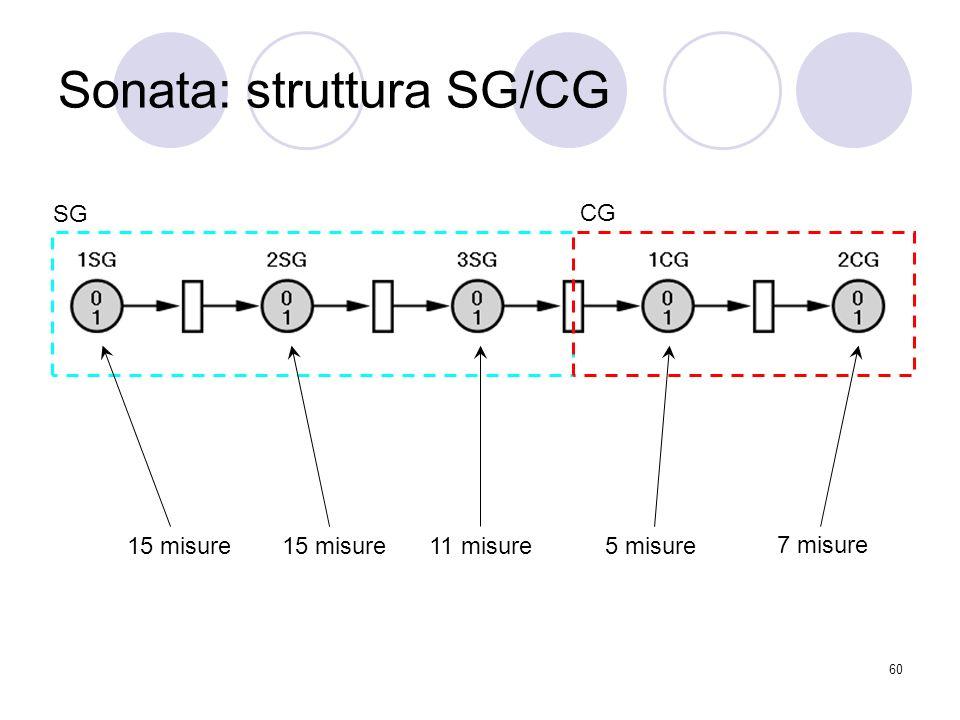 60 Sonata: struttura SG/CG SG CG 15 misure 11 misure5 misure 7 misure