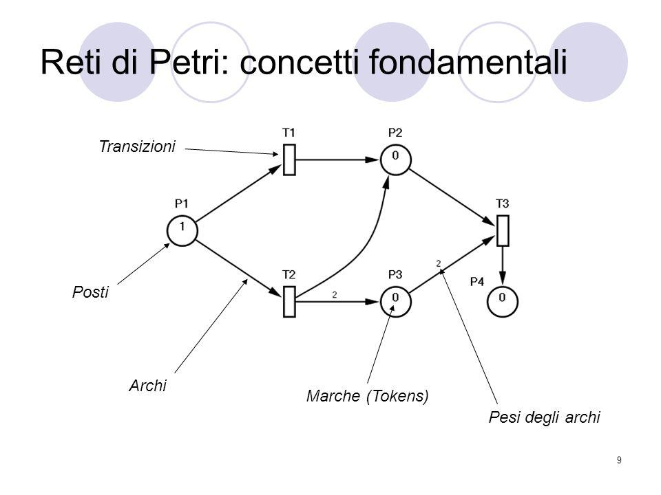 9 Reti di Petri: concetti fondamentali Marche (Tokens) Pesi degli archi Posti Transizioni Archi