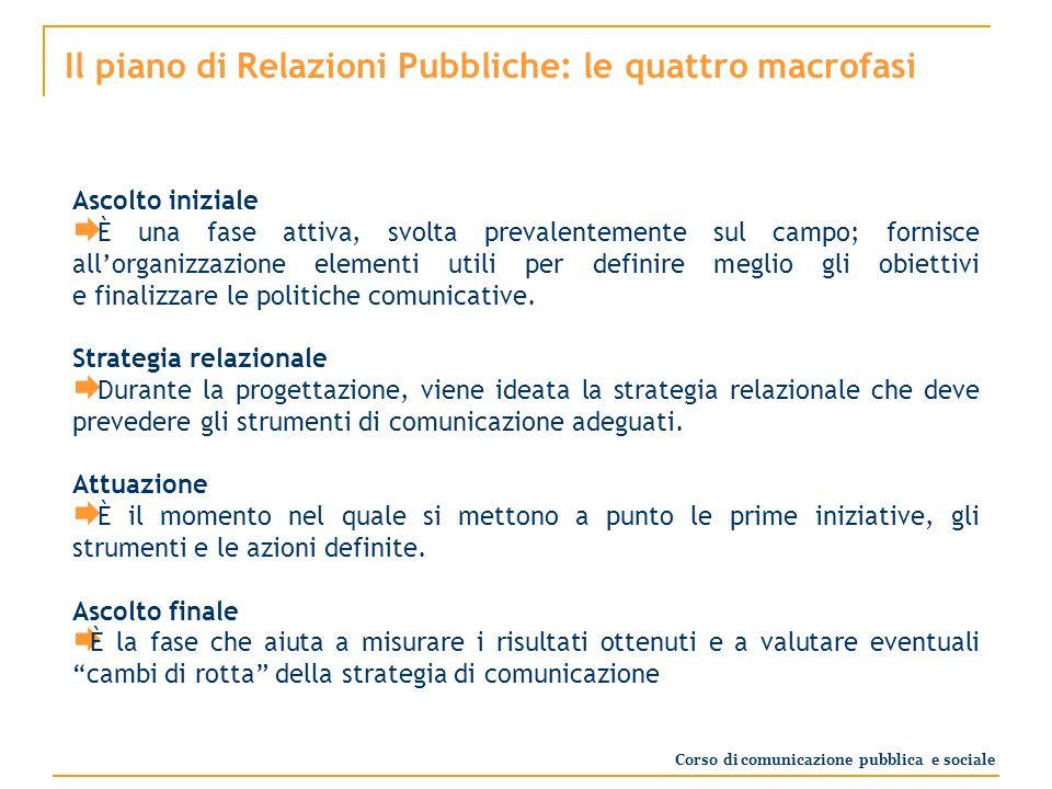 Il piano di Relazioni Pubbliche: le quattro macrofasi Ascolto iniziale È una fase attiva, svolta prevalentemente sul campo; fornisce allorganizzazione elementi utili per definire meglio gli obiettivi e finalizzare le politiche comunicative.