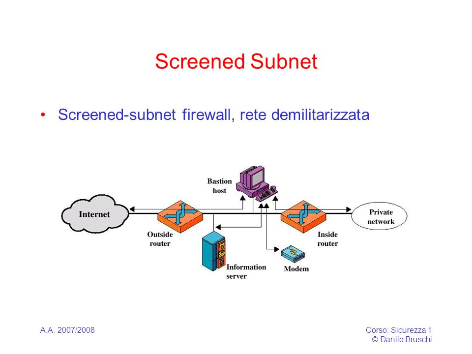 A.A. 2007/2008Corso: Sicurezza 1 © Danilo Bruschi Screened Subnet Screened-subnet firewall, rete demilitarizzata