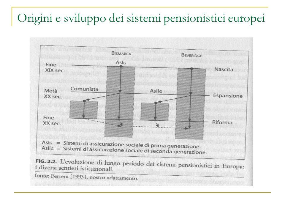 Origini e sviluppo dei sistemi pensionistici europei