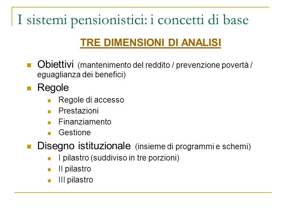 I sistemi pensionistici: i concetti di base TRE DIMENSIONI DI ANALISI Obiettivi (mantenimento del reddito / prevenzione povertà / eguaglianza dei benefici) Regole Regole di accesso Prestazioni Finanziamento Gestione Disegno istituzionale (insieme di programmi e schemi) I pilastro (suddiviso in tre porzioni) II pilastro III pilastro