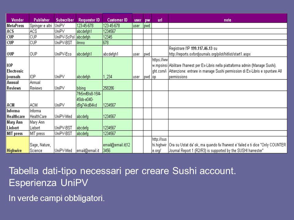 Tabella dati-tipo necessari per creare Sushi account. Esperienza UniPV In verde campi obbligatori.