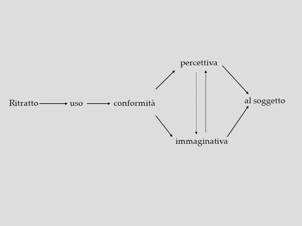 Ritratto usoconformità percettiva immaginativa al soggetto