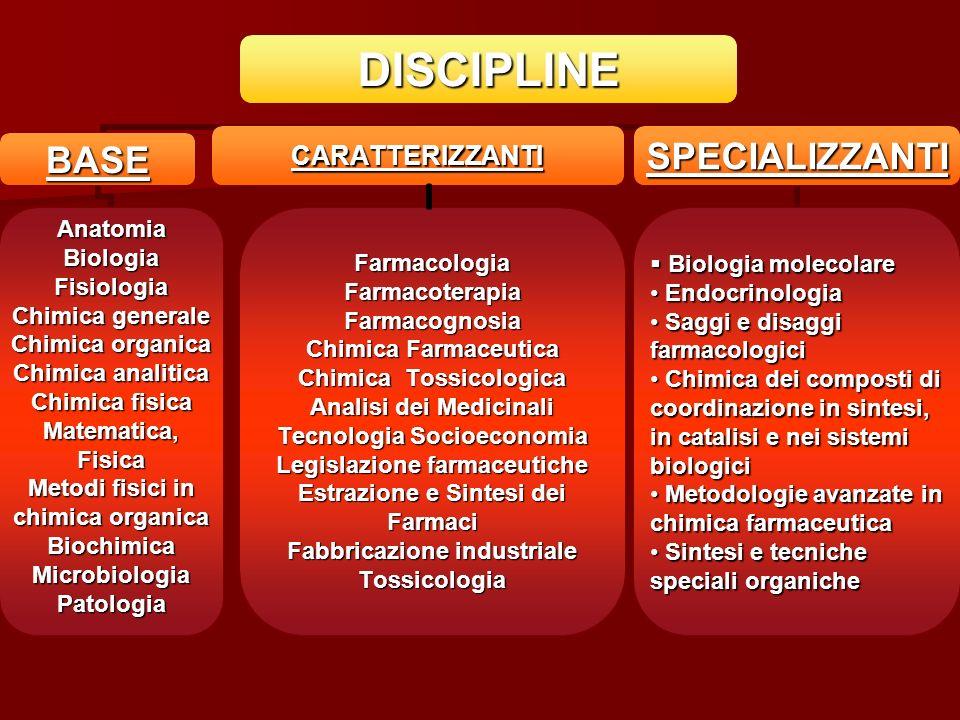 CARATTERIZZANTI FarmacologiaFarmacoterapiaFarmacognosia Chimica Farmaceutica Chimica Tossicologica Analisi dei Medicinali Tecnologia Socioeconomia Leg