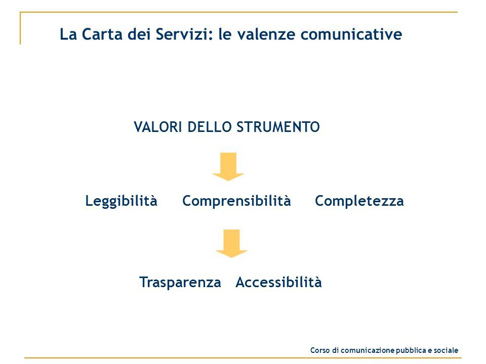 VALORI DELLO STRUMENTO Leggibilità Comprensibilità Completezza Trasparenza Accessibilità La Carta dei Servizi: le valenze comunicative Corso di comunicazione pubblica e sociale