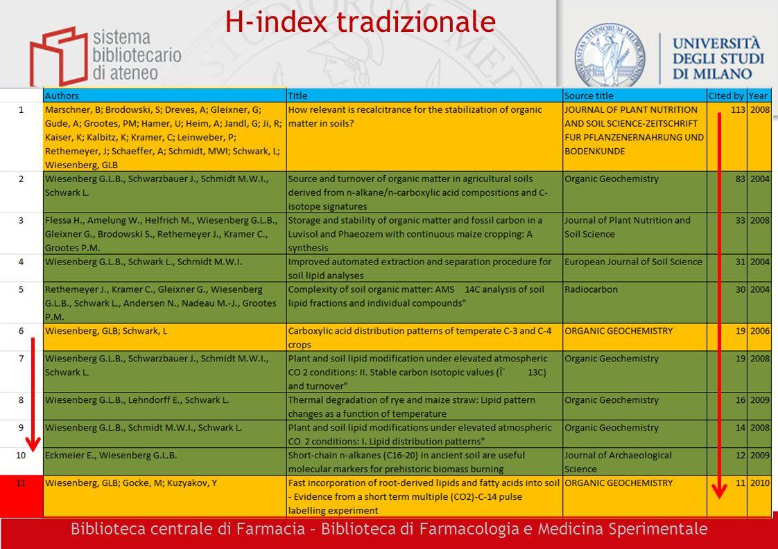 Biblioteca centrale di Farmacia – Biblioteca di Farmacologia e Medicina Sperimentale H-index tradizionale