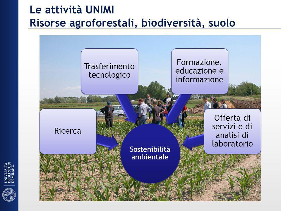 Le attività UNIMI Risorse agroforestali, biodiversità, suolo Sostenibilità ambientale Ricerca Trasferimento tecnologico Formazione, educazione e infor