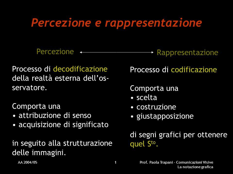 AA 2004/05Prof. Paola Trapani - Comunicazioni Visive La notazione grafica 1 Percezione e rappresentazione Percezione Rappresentazione Processo di deco